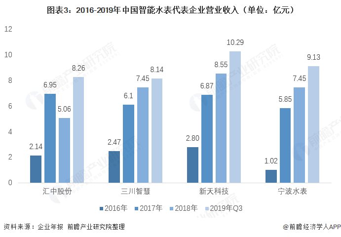 图表3:2016-2019年中国智能水表代表企业营业收入(单位:亿元)