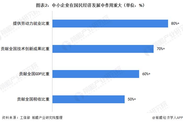 图表2:中小企业在国民经济发展中作用重大(单位:%)