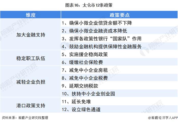 图表16:太仓市12条政策
