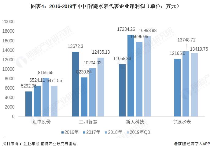 图表4:2016-2019年中国智能水表代表企业净利润(单位:万元)