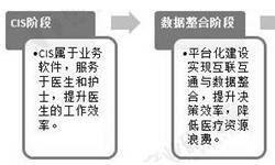 2020年中国医疗信息化行业市场分析:新冠疫情将催生新风口 未来加速发展不可逆转