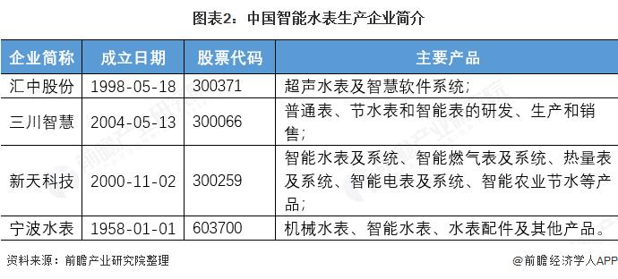 图表2:中国智能水表生产企业简介