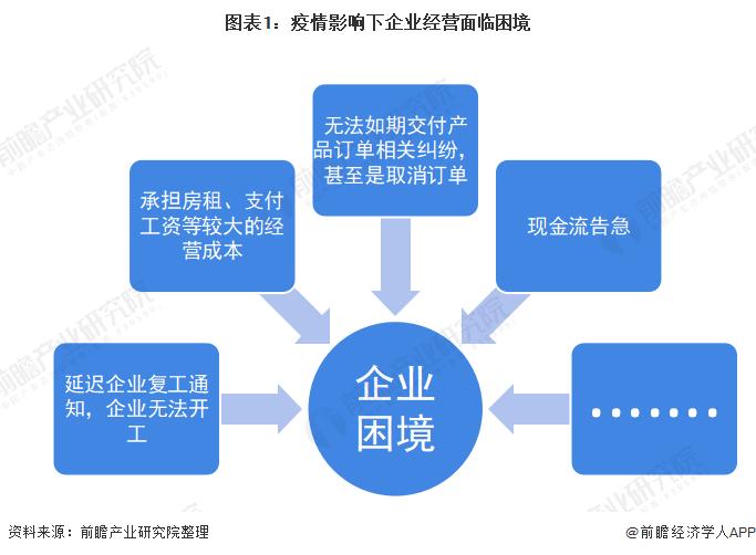 图表1:疫情影响下企业经营面临困境