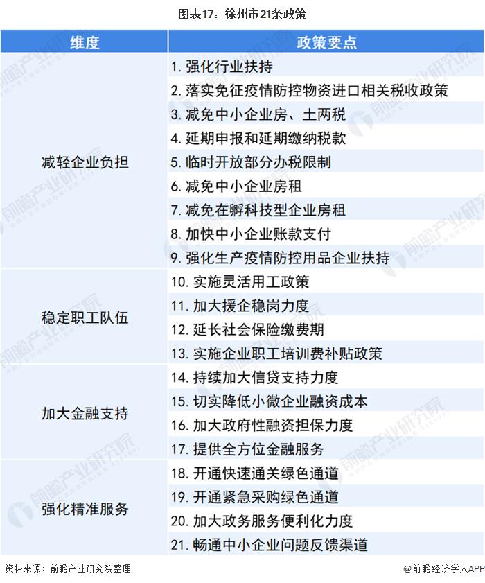 图表17:徐州市21条政策