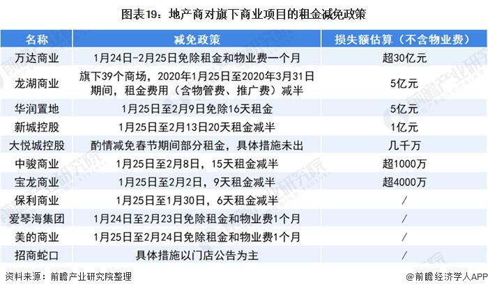 图表19:地产商对旗下商业项目的租金减免政策