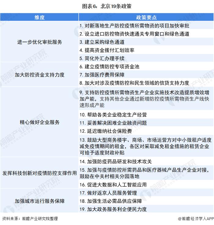 图表6:北京19条政策