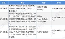 2020年中国<em>苏打水</em>行业发展现状分析 全球市场份额占比较低、龙头品牌尚未形成