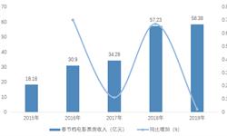 2020年中国网络影片行业发展现状分析 线上会员模式促进网络影片行业发展