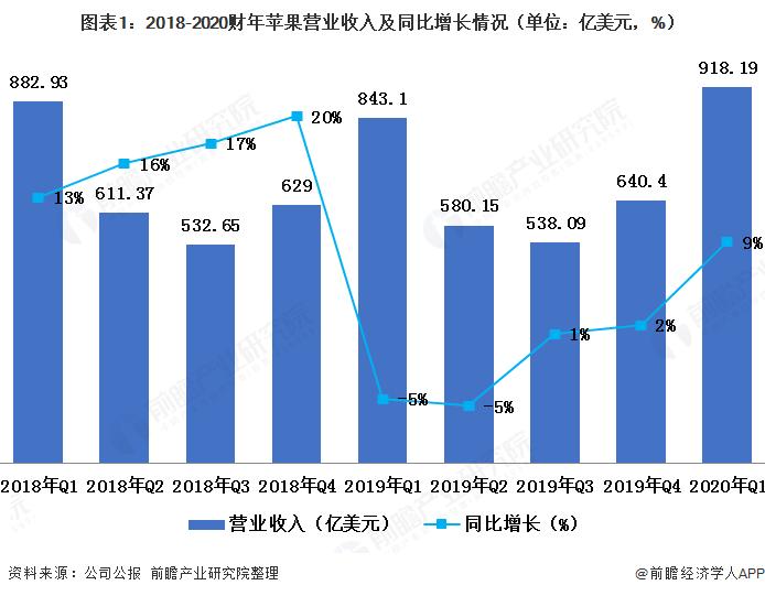 图表1:2018-2020财年苹果营业收入及同比增长情况(单位:亿美元,%)