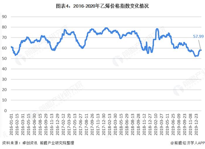 图表4:2016-2020年乙烯价格指数变化情况