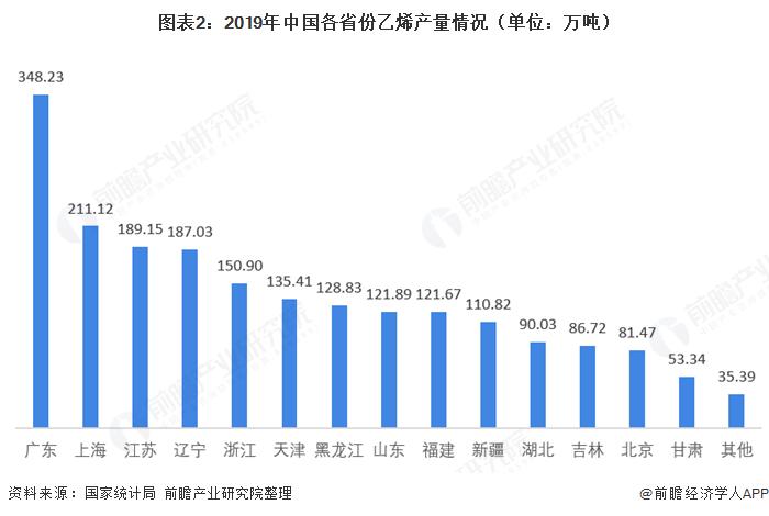 图表2:2019年中国各省份乙烯产量情况(单位:万吨)