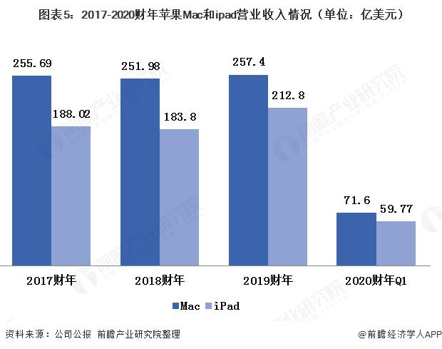 图表5:2017-2020财年苹果Mac和ipad营业收入情况(单位:亿美元)