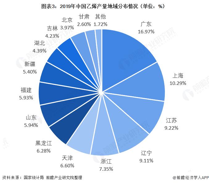 图表3:2019年中国乙烯产量地域分布情况(单位:%)
