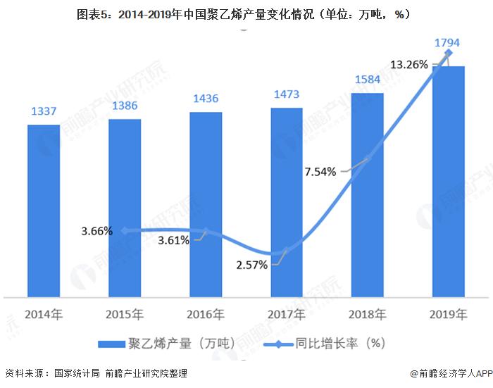 图表5:2014-2019年中国聚乙烯产量变化情况(单位:万吨,%)