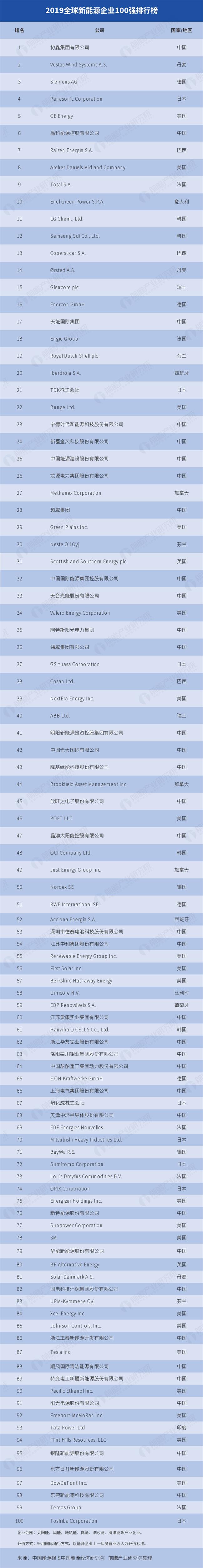 新能源企业排行榜