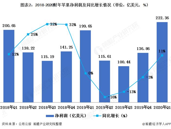 图表2:2018-2020财年苹果净利润及同比增长情况(单位:亿美元,%)