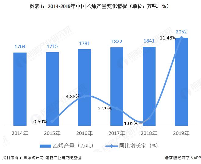 图表1:2014-2019年中国乙烯产量变化情况(单位:万吨,%)