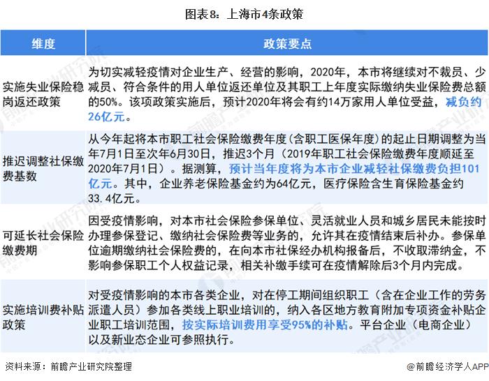 图表8:上海市4条政策