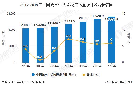 2012-2018年中国城市生活垃圾清运量统计及增长情况
