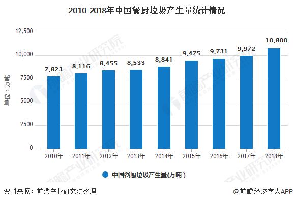 2010-2018年中国餐厨垃圾产生量统计情况