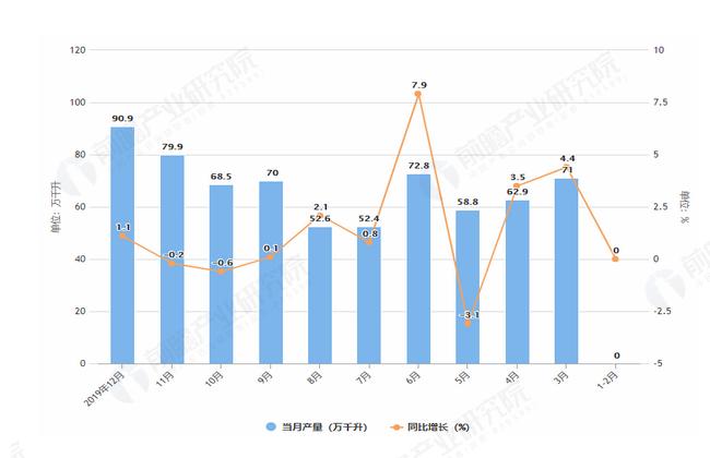 2019年1-12月全国白酒产量及增长情况图