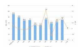 2019年1-12月全国<em>白酒</em>产量及增长情况分析
