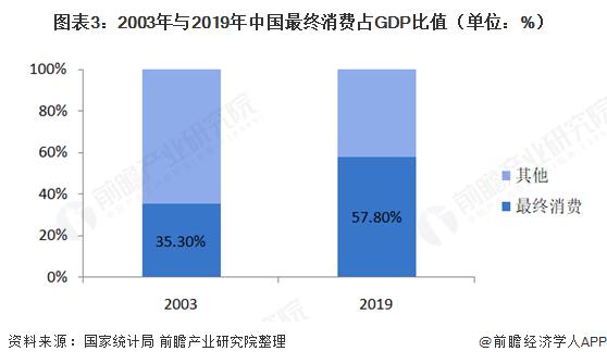 图表3:2003年与2019年中国最终消费占GDP比值(单位:%)