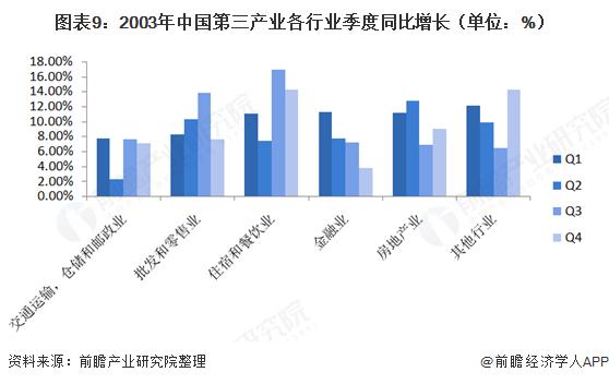 图表9:2003年中国第三产业各行业季度同比增长(单位:%)