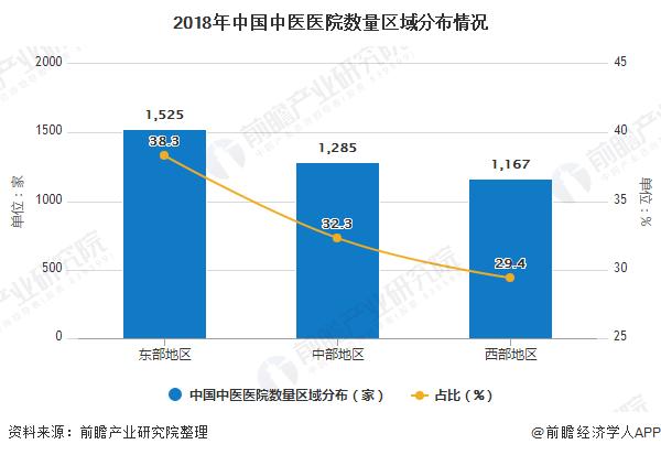 2018年中国中医医院数量区域分布情况