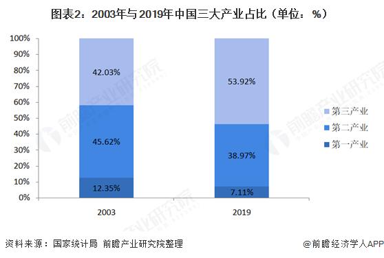 图表2:2003年与2019年中国三大产业占比(单位:%)