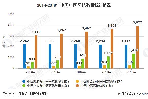 2014-2018年中国中医医院数量统计情况