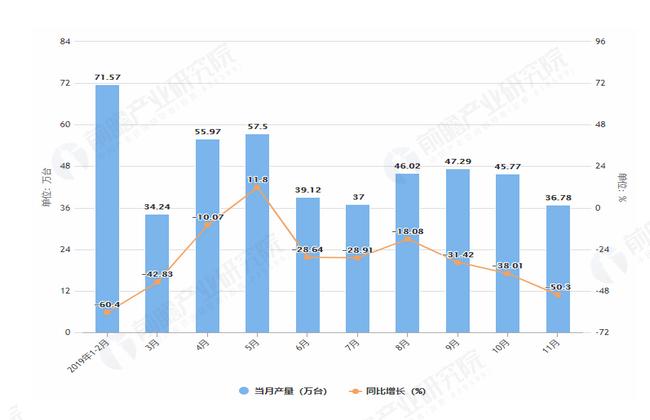 2019年1-11月湖北省家用电冰箱产量及增长情况表