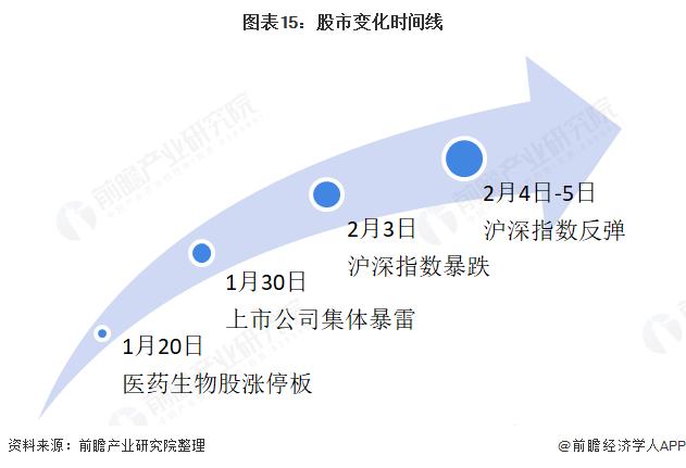 图表15:股市变化时间线