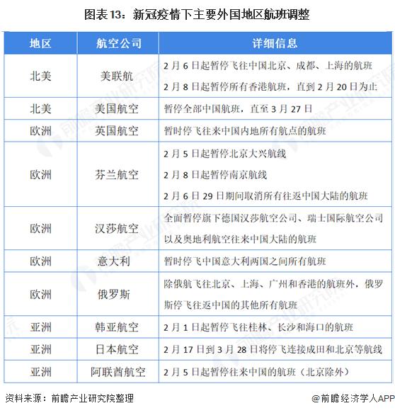 图表13:新冠疫情下主要外国地区航班调整