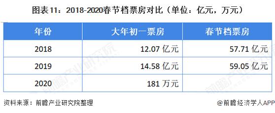 图表11:2018-2020春节档票房对比(单位:亿元,万元)