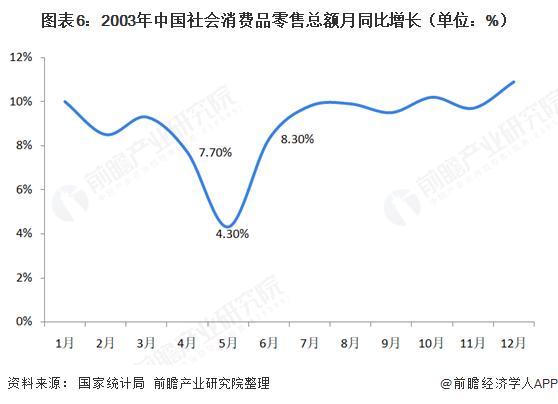 图表6:2003年中国社会消费品零售总额月同比增长(单位:%)