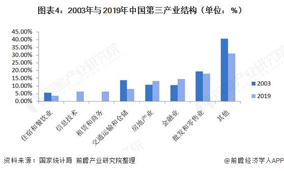 图表4:2003年与2019年中国第三产业结构(单位:%)