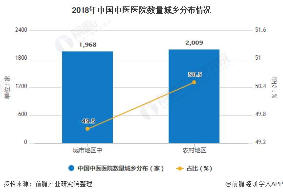 2018年中国中医医院数量城乡分布情况