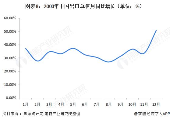 图表8:2003年中国出口总值月同比增长(单位:%)