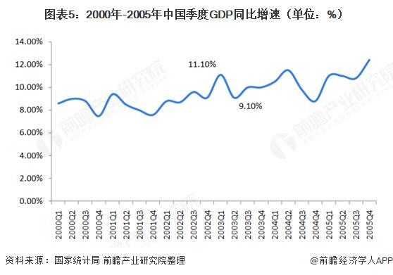 图表5:2000年-2005年中国季度GDP同比增速(单位:%)