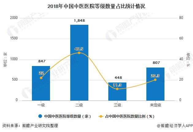 2018年中国中医医院等级数量占比统计情况