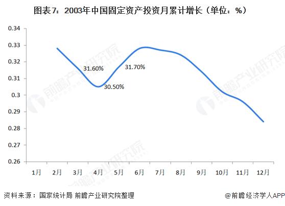 图表7:2003年中国固定资产投资月累计增长(单位:%)