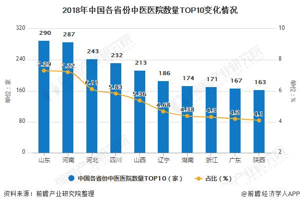 2018年中国各省份中医医院数量TOP10变化情况