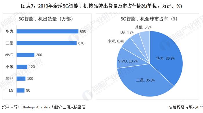 图表7:2019年全球5G智能手机按品牌出货量及市占率情况(单位:万部,%)
