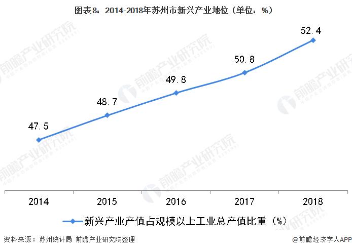 图表8:2014-2018年苏州市新兴产业地位(单位:%)