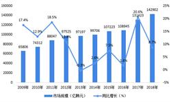 2020年韩国游戏产业市场现状与竞争格局分析 韩国是全球第四大游戏市场