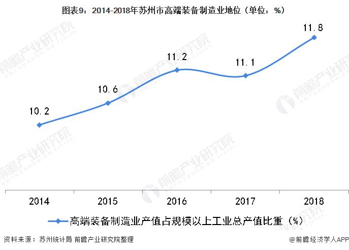 图表9:2014-2018年苏州市高端装备制造业地位(单位:%)