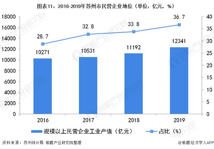 图表11:2016-2019年苏州市民营企业地位(单位:亿元,%)