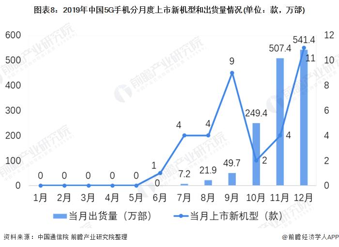 图表8:2019年中国5G手机分月度上市新机型和出货量情况(单位:款,万部)