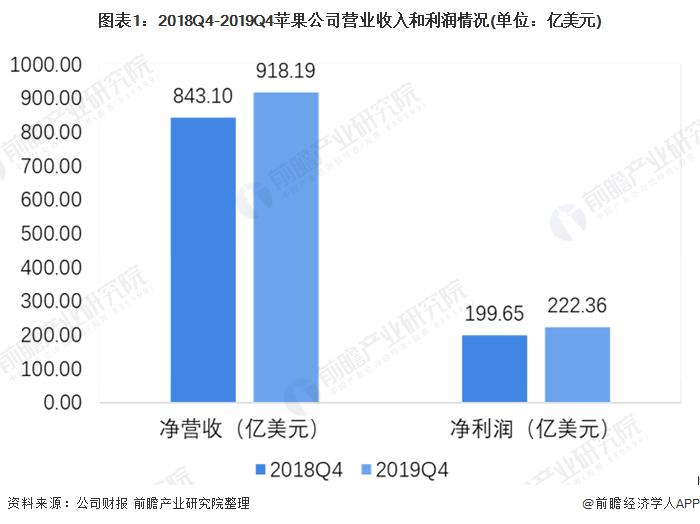 图表1:2018Q4-2019Q4苹果公司营业收入和利润情况(单位:亿美元)
